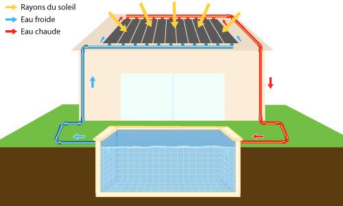 Schéma de fonctionnement du chauffage solaire pour piscine